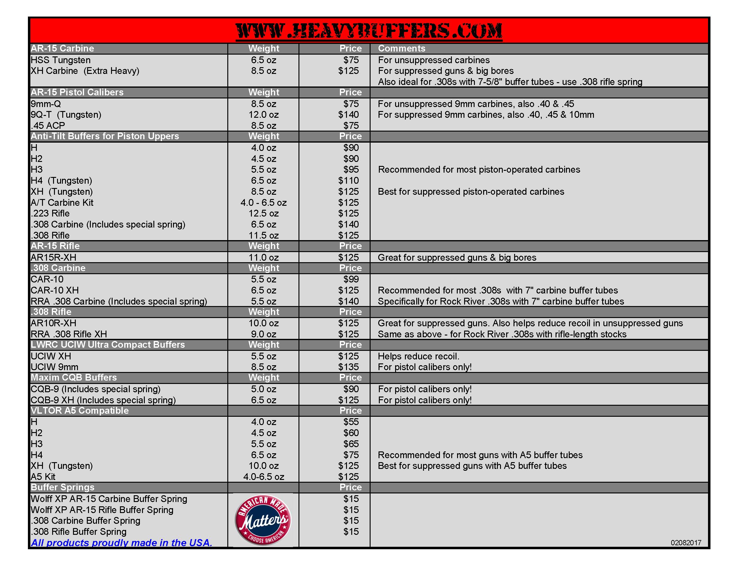 HeavyBuffers com - AR15, AR10, UCIW, CQB,  45 ACP & 9mm - AR15 COM